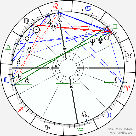 Heimito Von Doderer wikipedie wiki 2018, 2019 horoskop
