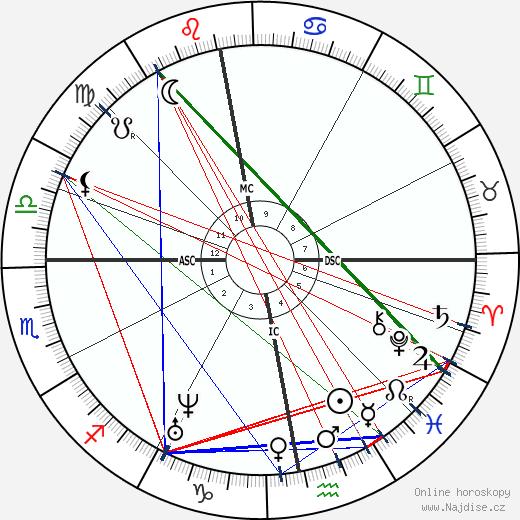 Heinrich Barth wikipedie wiki 2019, 2020 horoskop