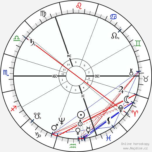 Heinrich Caro wikipedie wiki 2019, 2020 horoskop