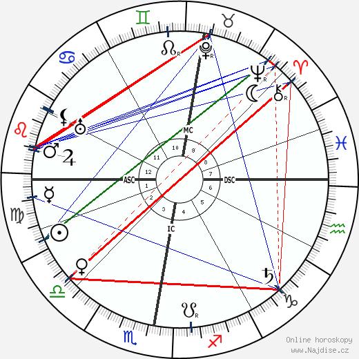 Heinrich Daath wikipedie wiki 2018, 2019 horoskop
