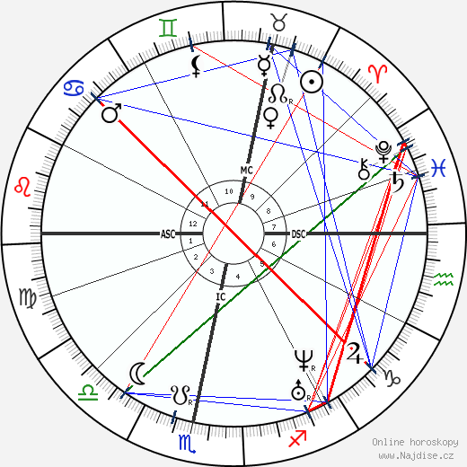 Heinrich Göbel wikipedie wiki 2020, 2021 horoskop