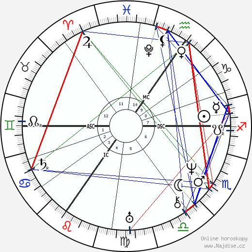 Heinrich Heine wikipedie wiki 2020, 2021 horoskop