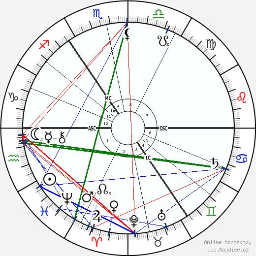 Heinrich Hertz wikipedie wiki 2020, 2021 horoskop