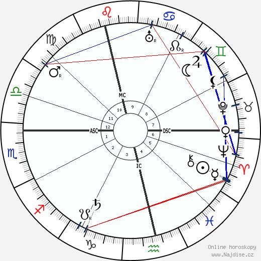 Heinrich Mann wikipedie wiki 2019, 2020 horoskop