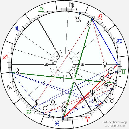 Heinrich Otto Wieland wikipedie wiki 2018, 2019 horoskop