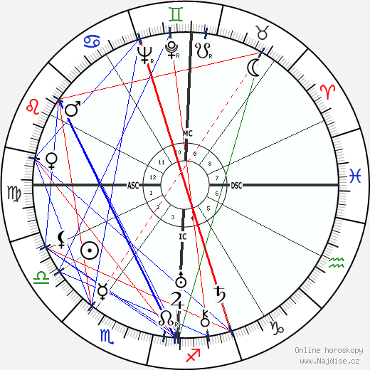 Helen Hayes wikipedie wiki 2020, 2021 horoskop