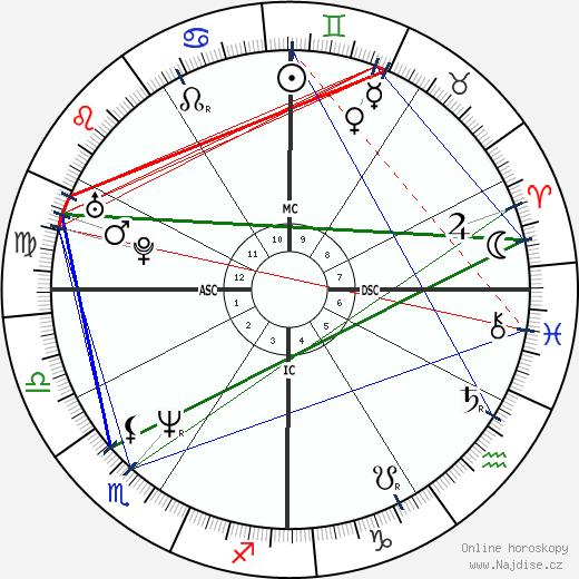 Helen Hunt wikipedie wiki 2020, 2021 horoskop