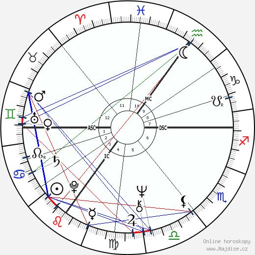 Helen Mirren wikipedie wiki 2019, 2020 horoskop