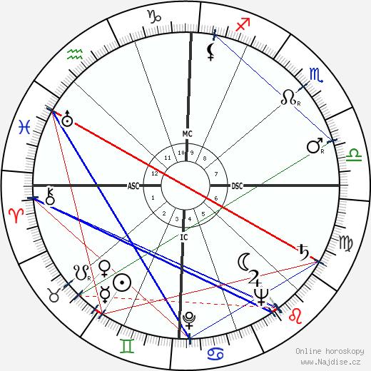 Helen O'Connell wikipedie wiki 2018, 2019 horoskop