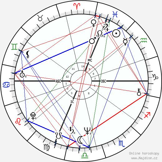 Helen Shaver wikipedie wiki 2019, 2020 horoskop