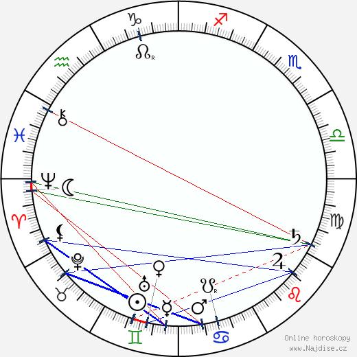 Helen Taft wikipedie wiki 2017, 2018 horoskop