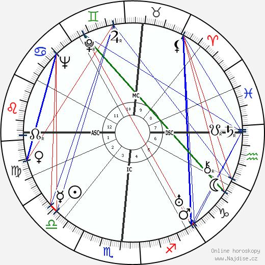Helen Wills Moody wikipedie wiki 2019, 2020 horoskop
