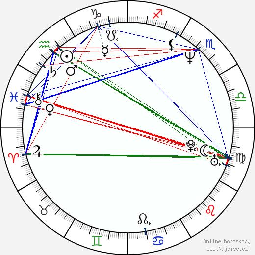 Helena Brabcová wikipedie wiki 2019, 2020 horoskop