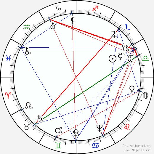 Helena Bušová wikipedie wiki 2018, 2019 horoskop