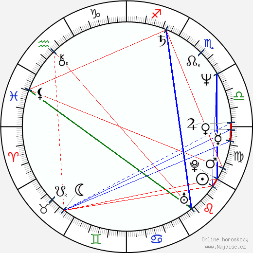 Helena Čermáková wikipedie wiki 2017, 2018 horoskop