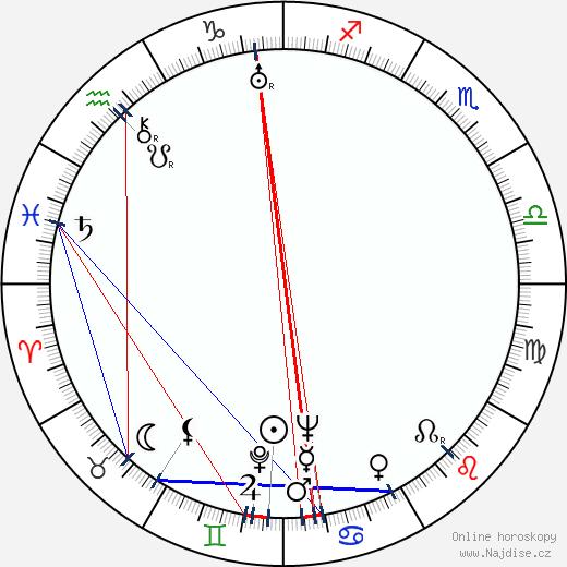 Helena D'Algy wikipedie wiki 2017, 2018 horoskop