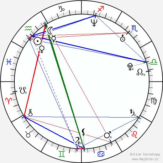Helena Erbenová wikipedie wiki 2017, 2018 horoskop