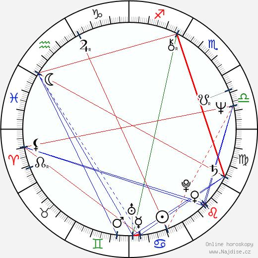 Helena Fibingerová wikipedie wiki 2018, 2019 horoskop