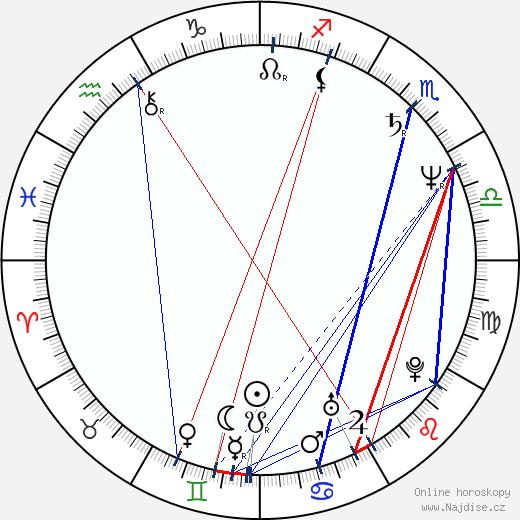 Helena Friedrichová wikipedie wiki 2019, 2020 horoskop