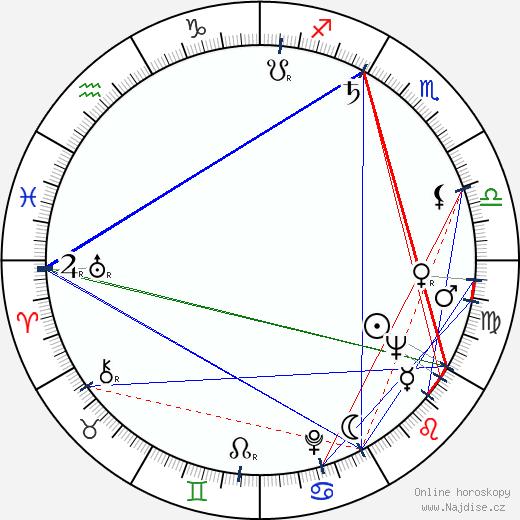 Helena Haavisto wikipedie wiki 2017, 2018 horoskop