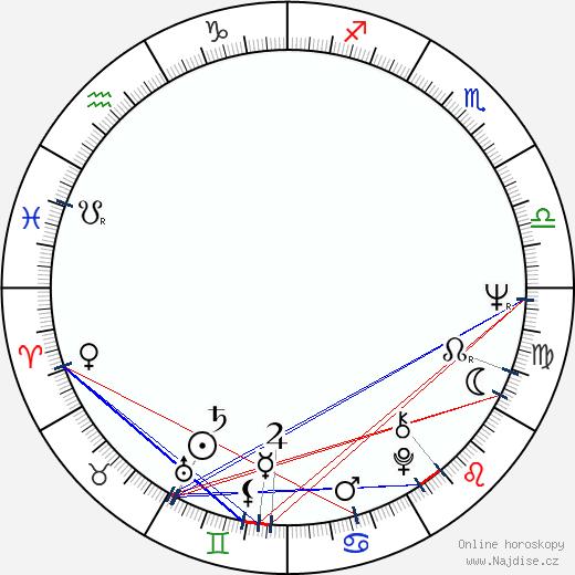Helena Ignez wikipedie wiki 2018, 2019 horoskop
