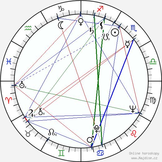 Helena Kružíková wikipedie wiki 2020, 2021 horoskop