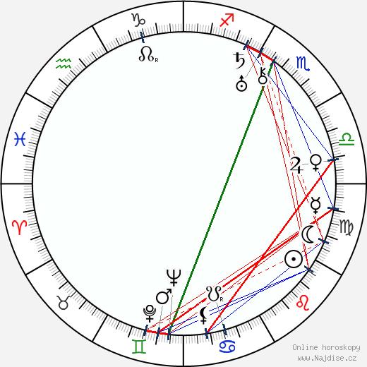 Héléna Manson wikipedie wiki 2019, 2020 horoskop