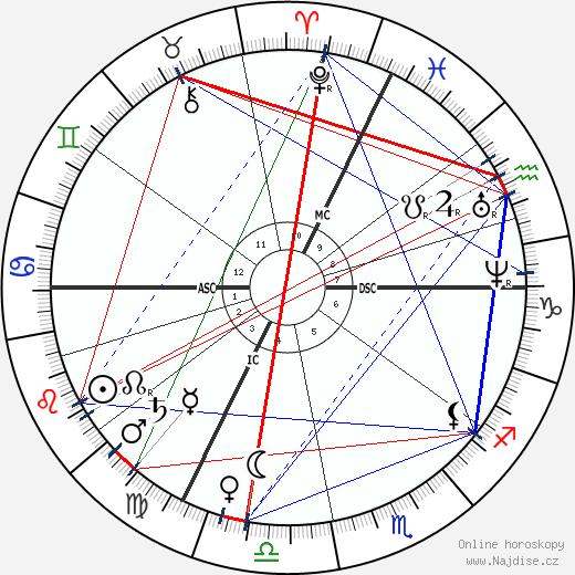 Helena Petrovna Blavatská wikipedie wiki 2019, 2020 horoskop