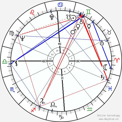 Helena Růžičková wikipedie wiki 2019, 2020 horoskop