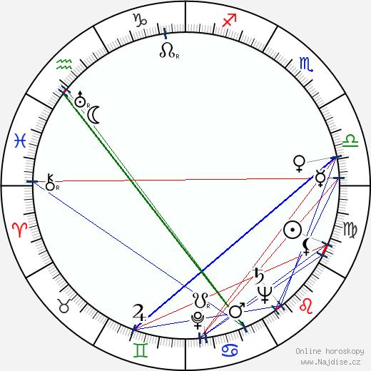 Helena Scharffová-Tomanová wikipedie wiki 2020, 2021 horoskop