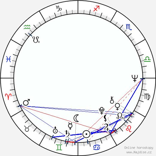 Helena Šimková-Malehová wikipedie wiki 2020, 2021 horoskop