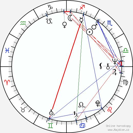 Helena Štáchová wikipedie wiki 2019, 2020 horoskop