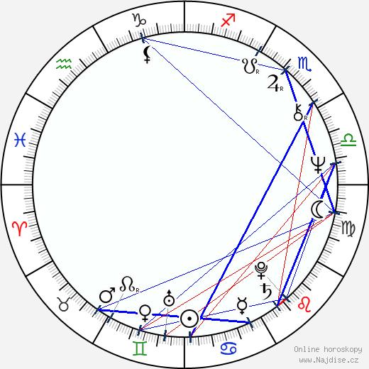 Helena Vondráčková wikipedie wiki 2019, 2020 horoskop
