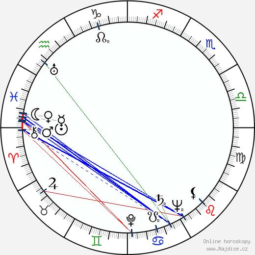 Hélène Duc wikipedie wiki 2019, 2020 horoskop