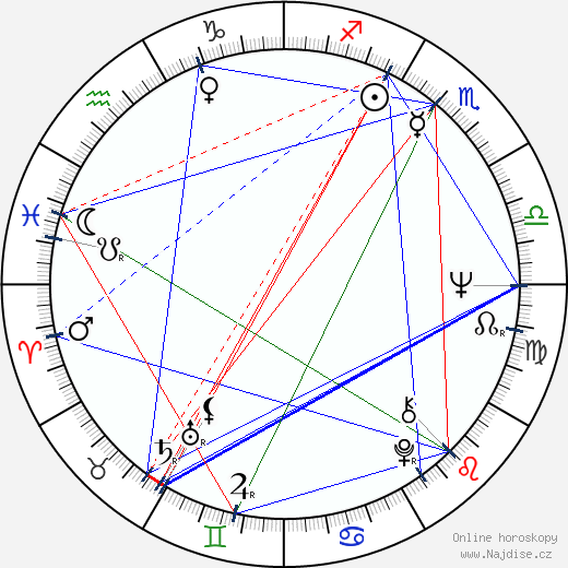 Helga Čočková wikipedie wiki 2017, 2018 horoskop