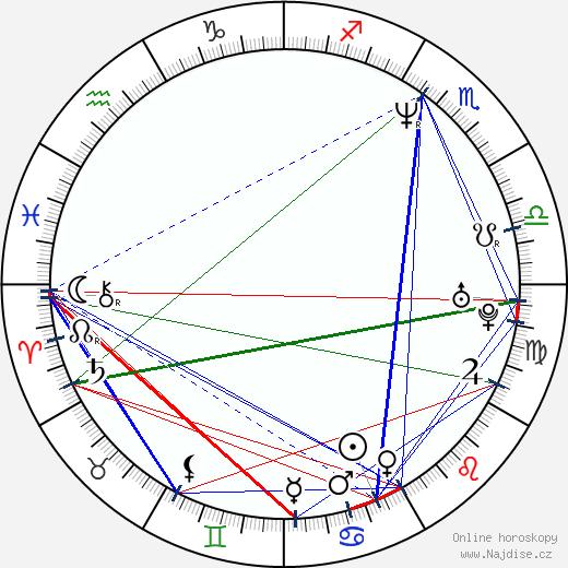 Helga Filippova wikipedie wiki 2020, 2021 horoskop