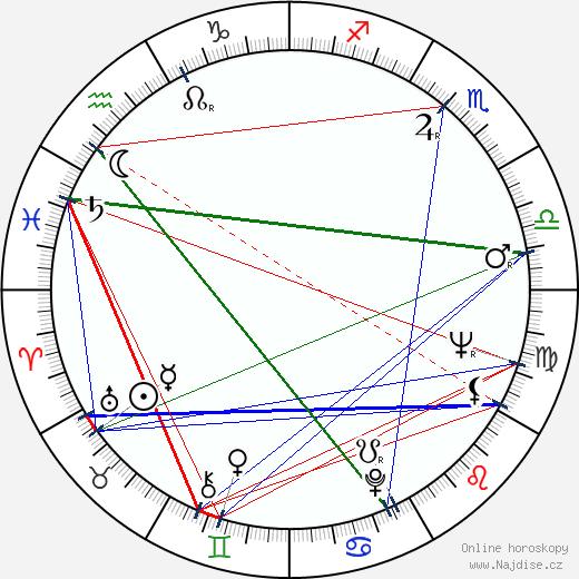 Helga Labudda wikipedie wiki 2018, 2019 horoskop