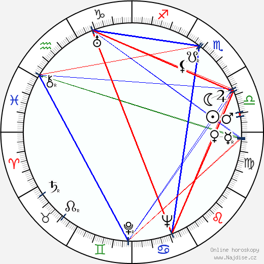 Helga Nováková wikipedie wiki 2019, 2020 horoskop