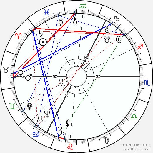 Helmut Käutner wikipedie wiki 2019, 2020 horoskop