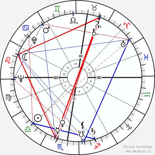 Helmut Qualtinger wikipedie wiki 2018, 2019 horoskop
