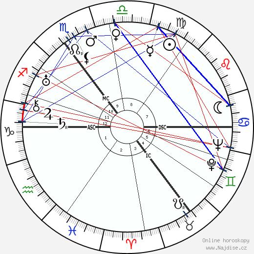 Hendrik Verwoerd wikipedie wiki 2020, 2021 horoskop