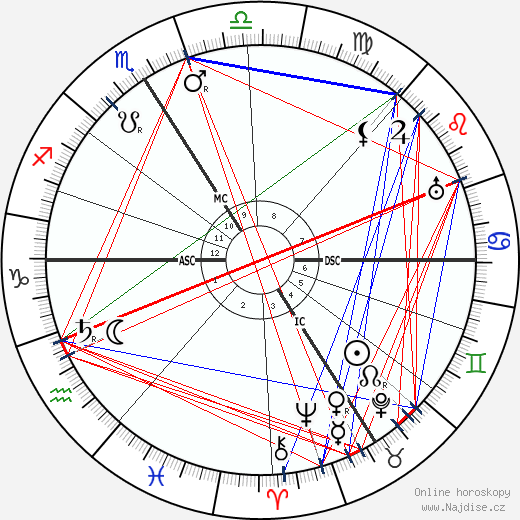 Henri Barbusse wikipedie wiki 2018, 2019 horoskop