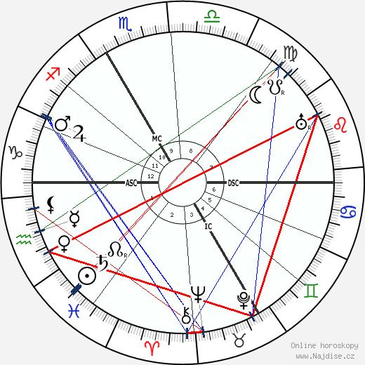 Henri Breuil wikipedie wiki 2018, 2019 horoskop