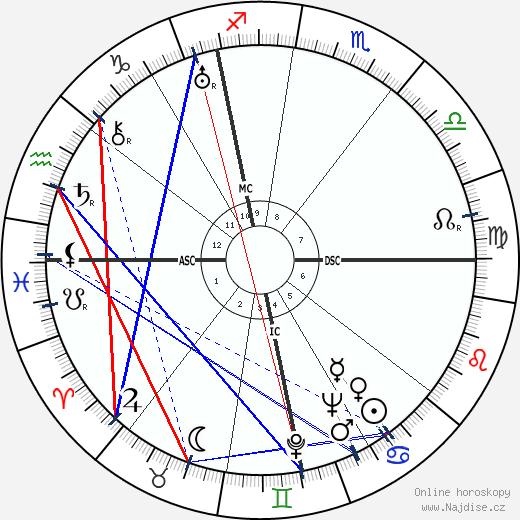 Henri Cartan wikipedie wiki 2018, 2019 horoskop