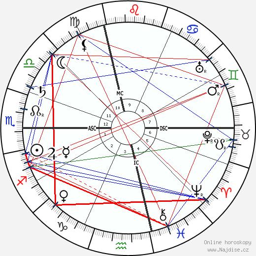 Henri de Toulouse-Lautrec wikipedie wiki 2020, 2021 horoskop