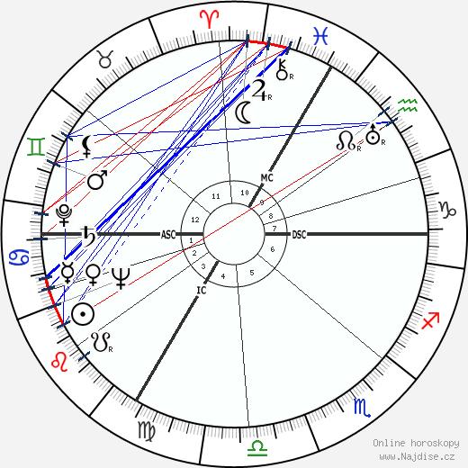 Henri Decaë wikipedie wiki 2019, 2020 horoskop