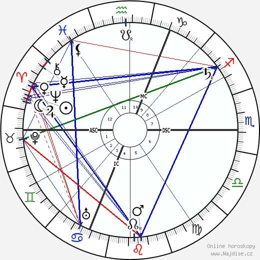 Henri Desire Landru wikipedie wiki 2017, 2018 horoskop