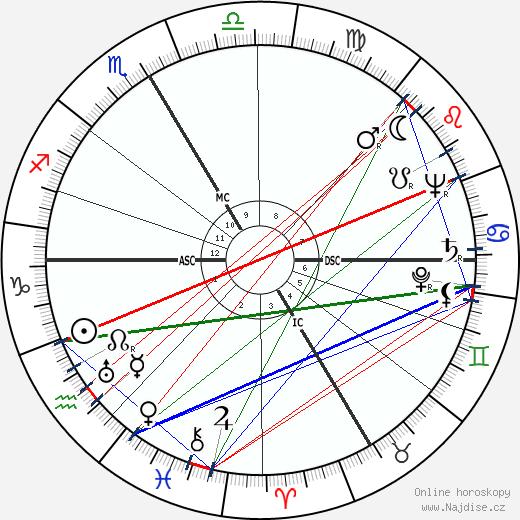 Henri Dutilleux wikipedie wiki 2019, 2020 horoskop