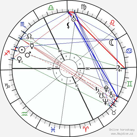 Henri Fabre wikipedie wiki 2019, 2020 horoskop