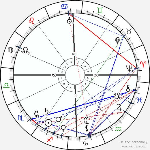 Henri-Gabriel Ibels wikipedie wiki 2019, 2020 horoskop
